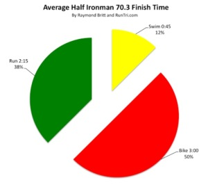 average-half-iron-times