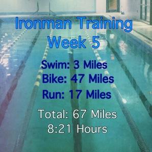 Ironman | Personal Record
